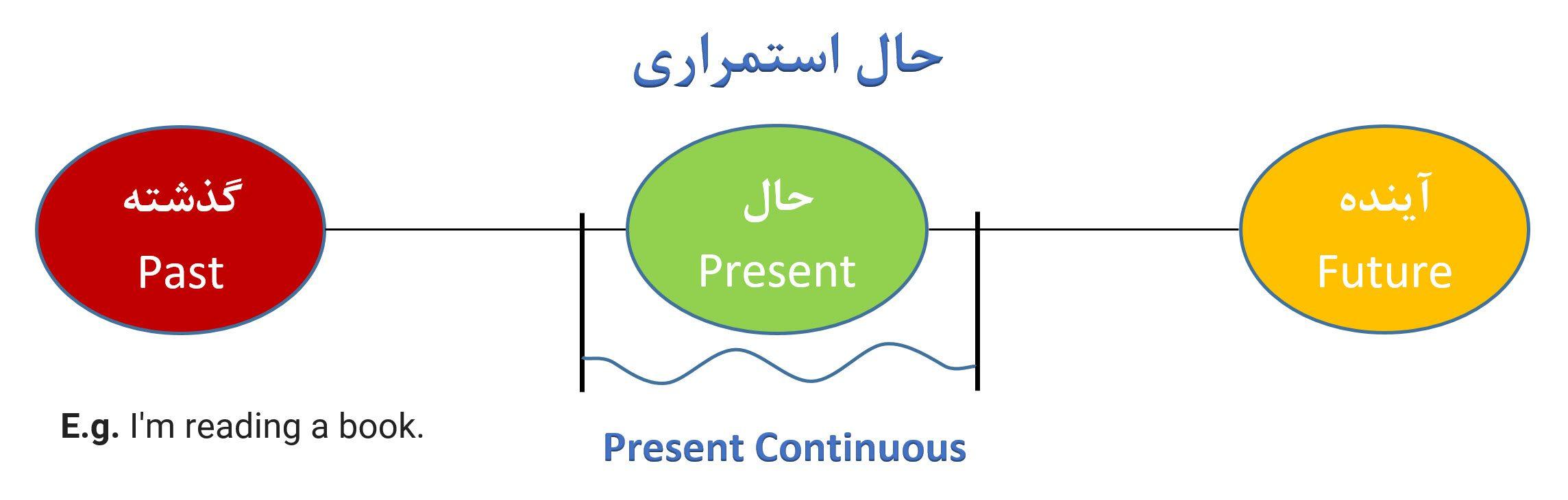 حال استمراری - Present continuous Chart