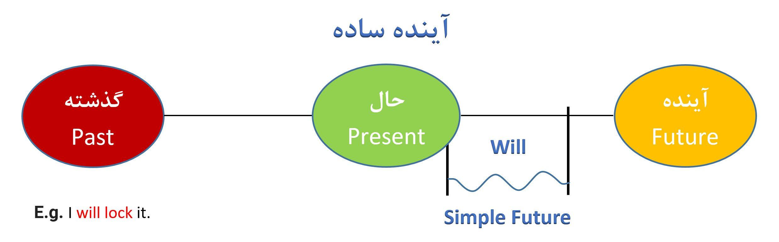 آینده ساده بخش1 - Simple Future - Unit 1 Chart