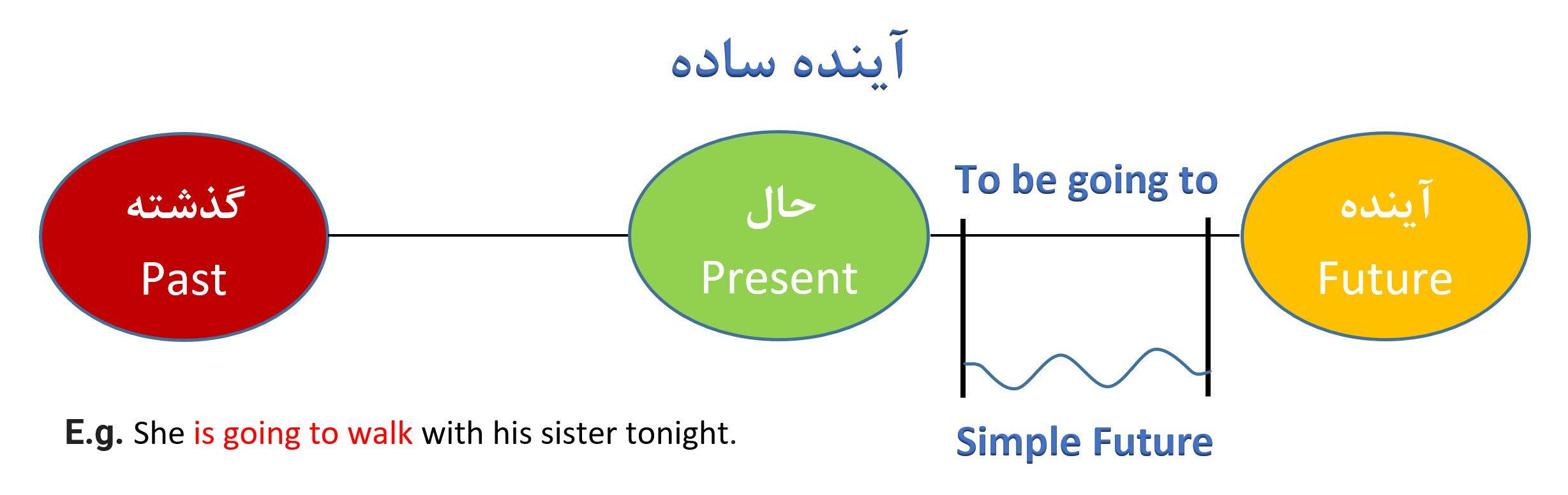 آینده ساده بخش 2 - Simple Future - Unit 2 Chart