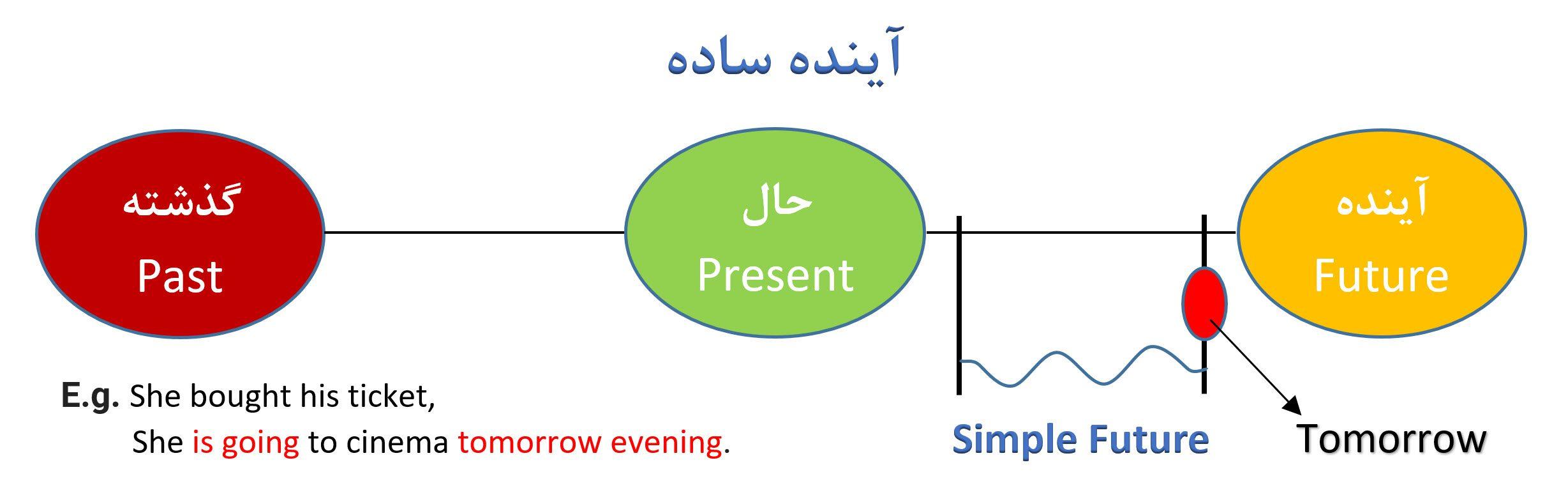 آینده ساده بخش3 - Simple Future - Unit 3 Chart