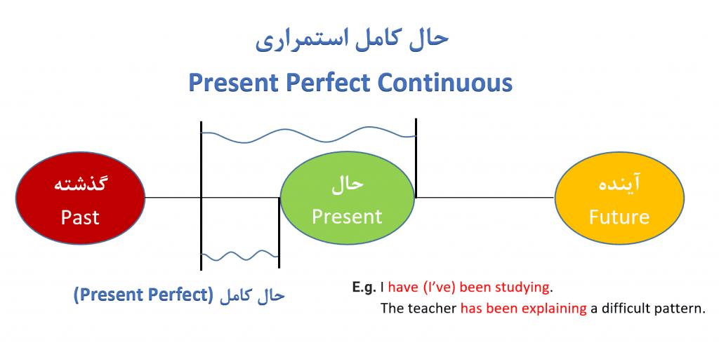 حال کامل استمراری ( Present Perfect Continuous )